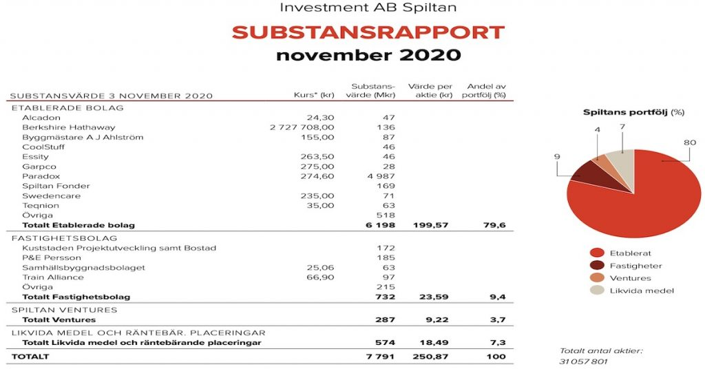 Investment AB Spiltan Substansrapport November 2020